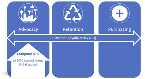 Five metrics of customer experience