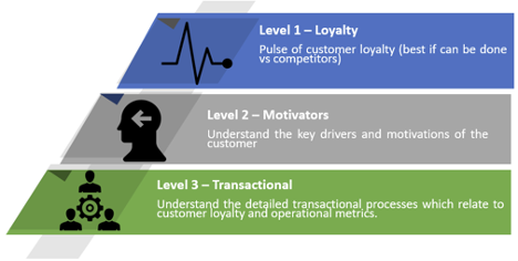 Levels of Customer Experience (Fractal River)